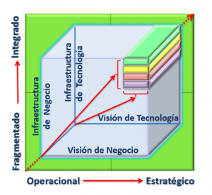 Metodología para la Formulación y Gestión de Planes Estratégicos de TIC en Pymes de Colombia