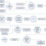 Modelo Secuencial Diagrama de Flujo de Datos